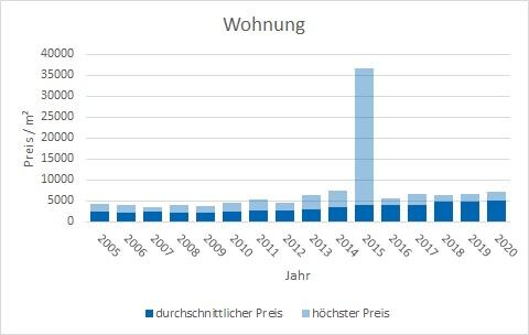 Wolfratshausen Wohnung kaufen verkaufen Preis Bewertung Makler www.happy-immo.de