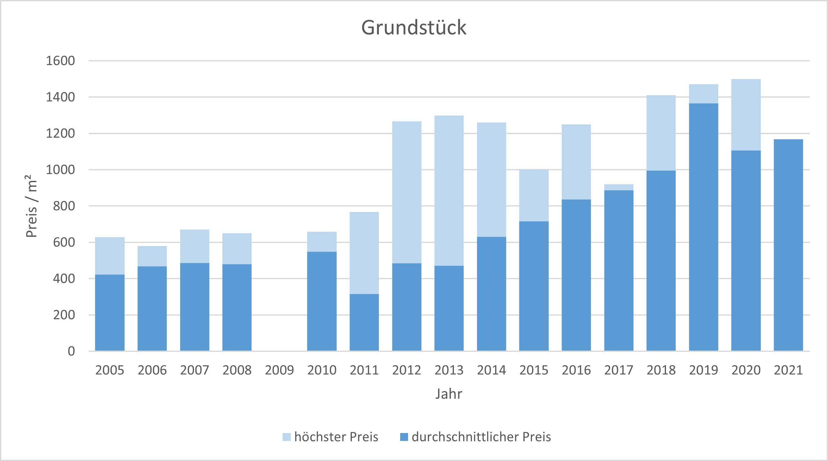 Wolfratshausen Grundtück kaufen verkaufen Preis Bewertung Makler  2019 2020 2021 www.happy-immo.de