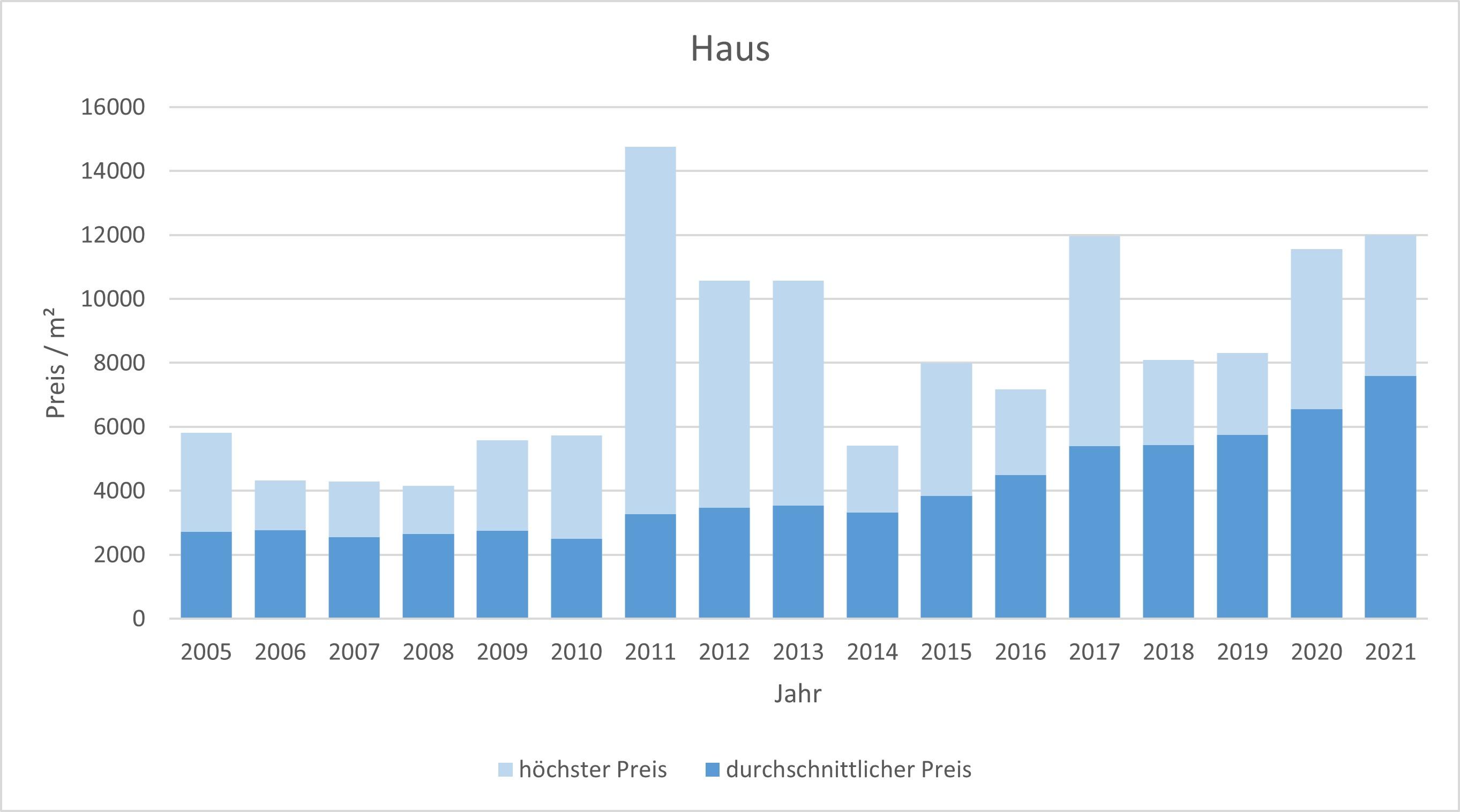 Wolfratshausen Haus kaufen verkaufen Preis Bewertung Makler www.happy-immo.de 2019 2020 2021