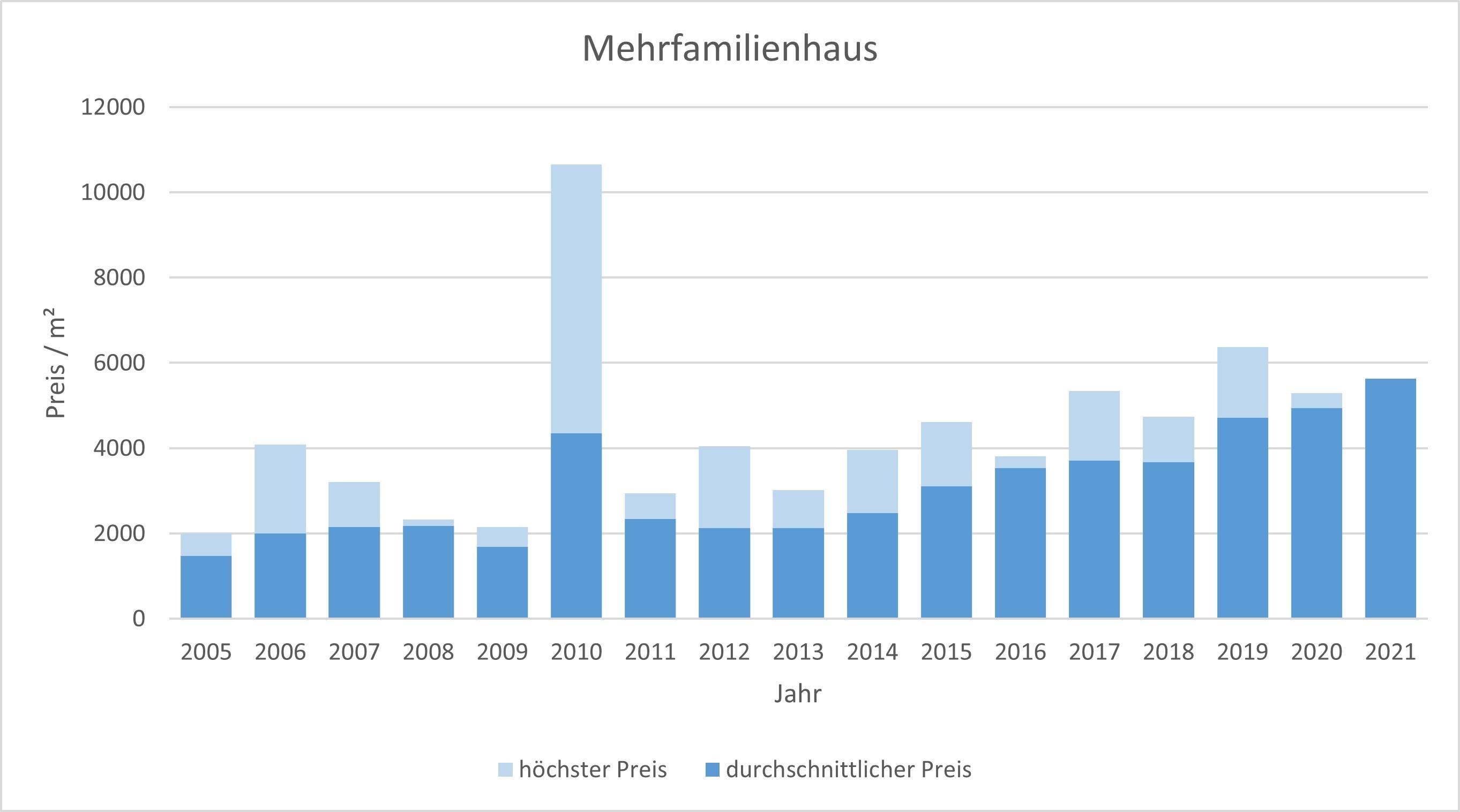 Wolfratshausen Mehrfamilienhaus kaufen verkaufen Preis Bewertung 2019 2020 2021 Makler www.happy-immo.de