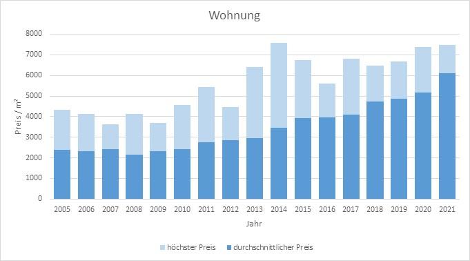 Wolfratshausen Wohnung kaufen verkaufen Preis Bewertung Makler www.happy-immo.de 2019 2020 2021