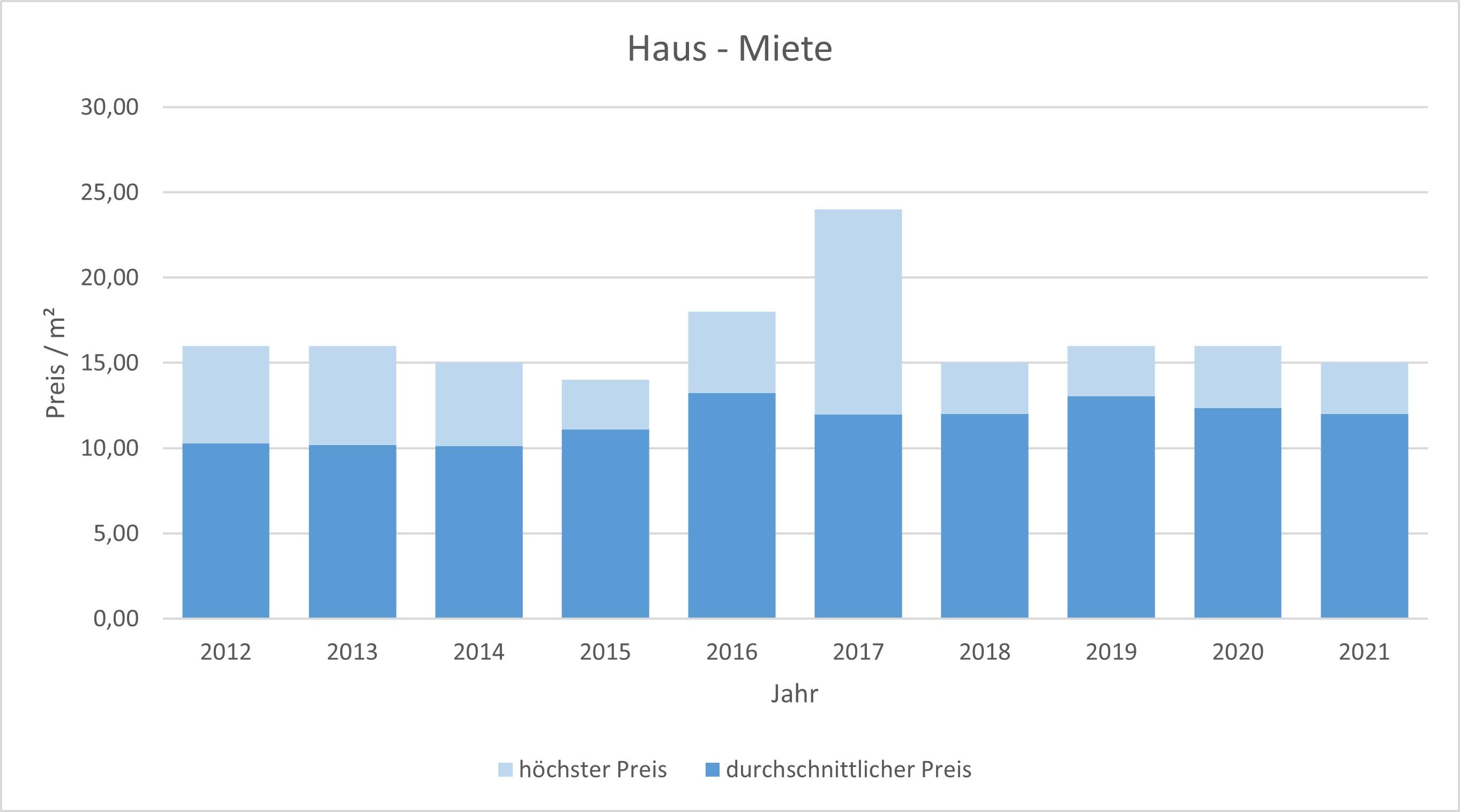 Wolfratshausen Haus mieten vermieten Preis Bewertung Makler www.happy-immo.de 2019 2020 2021