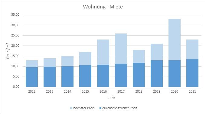 Wolfratshausen Wohnung mieten vermieten Preis Bewertung Makler www.happy-immo.de 2019 2020 2021