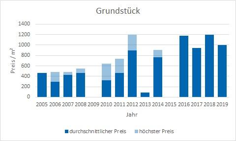 Zorneding Grundstück kaufen verkaufen Preis Bewertung Makler www.happy-immo.de