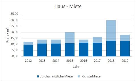 Zorneding Haus mieten vermieten Preis Bewertung Makler www.happy-immo.de