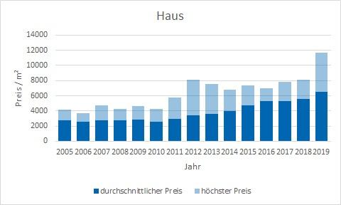 Zorneding Haus kaufen verkaufen Preis Bewertung Makler www.happy-immo.de
