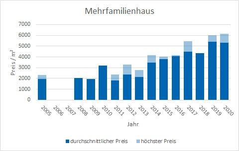 Zorneding Mehrfamilienhaus kaufen verkaufen Preis Bewertung Makler www.happy-immo.de