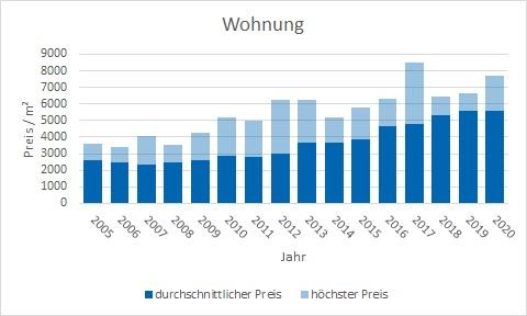 Zorneding Wohnung kaufen verkaufen Preis Bewertung Makler www.happy-immo.de