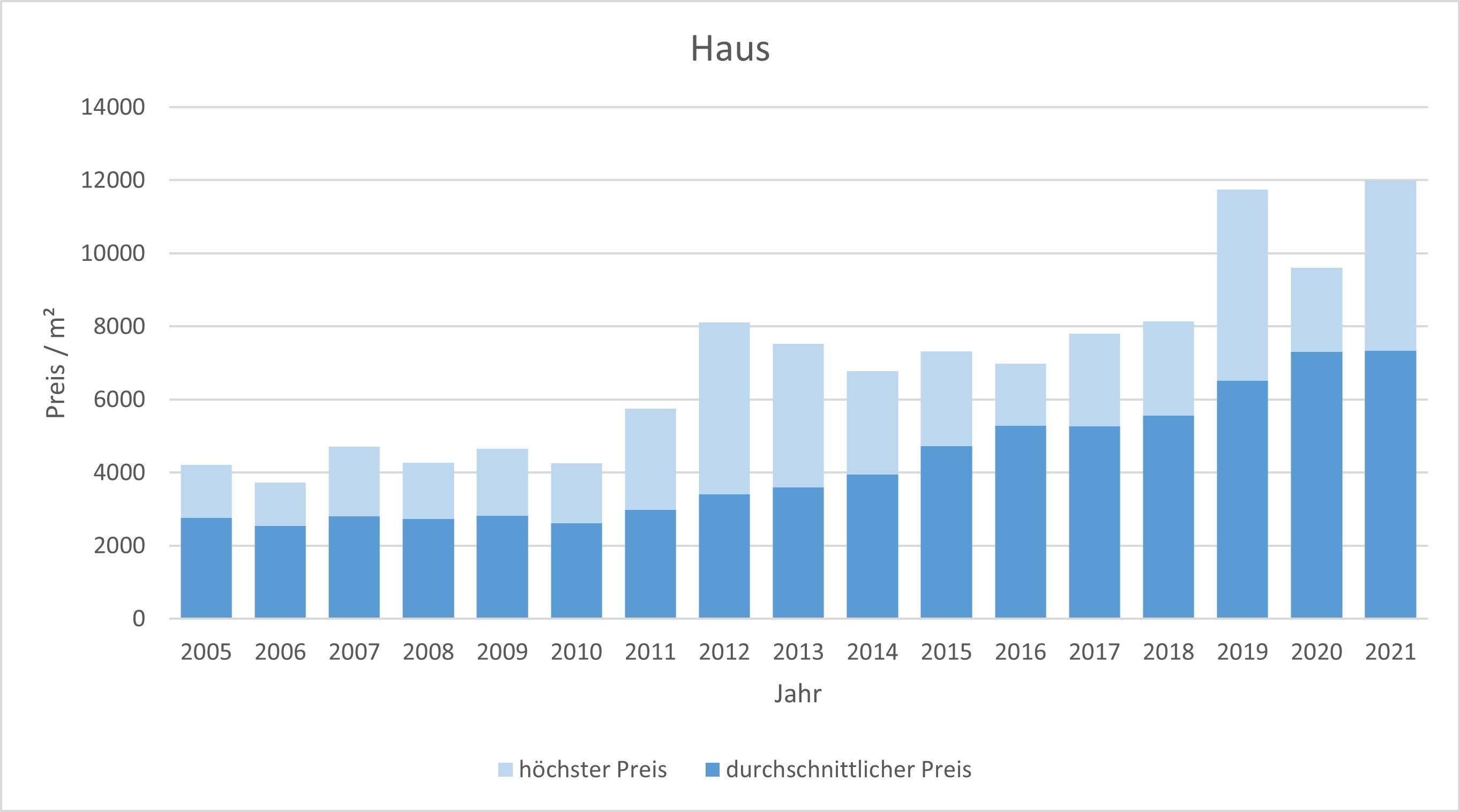 Zorneding Haus kaufen verkaufen Preis Bewertung Makler www.happy-immo.de 2019 2020 2021