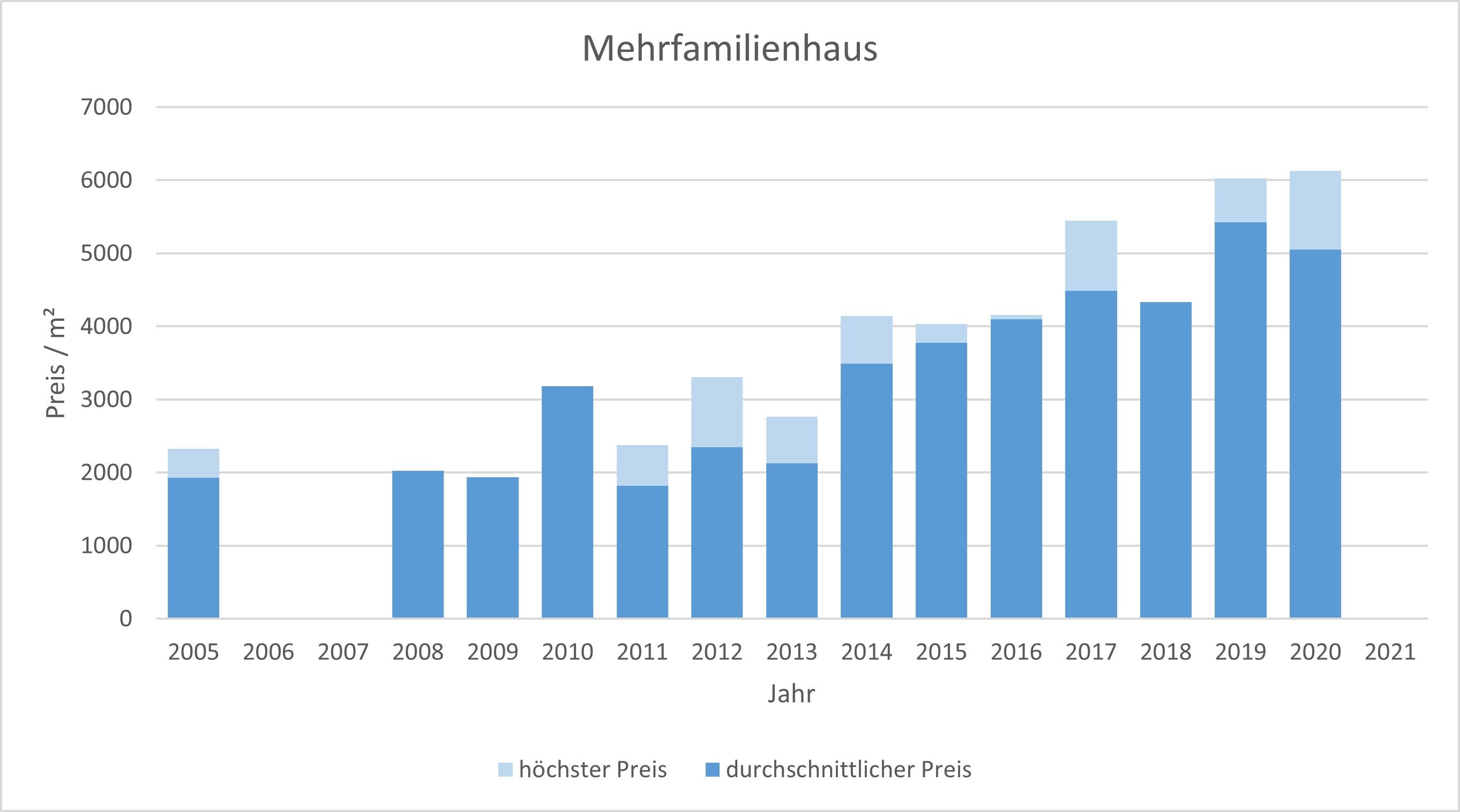 Zorneding Mehrfamilienhaus kaufen verkaufen Preis Bewertung Makler 2019 2020 2021 www.happy-immo.de
