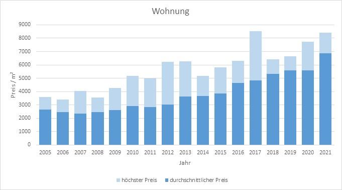 Zorneding Wohnung kaufen verkaufen Preis Bewertung Makler www.happy-immo.de 2019 2020 2021