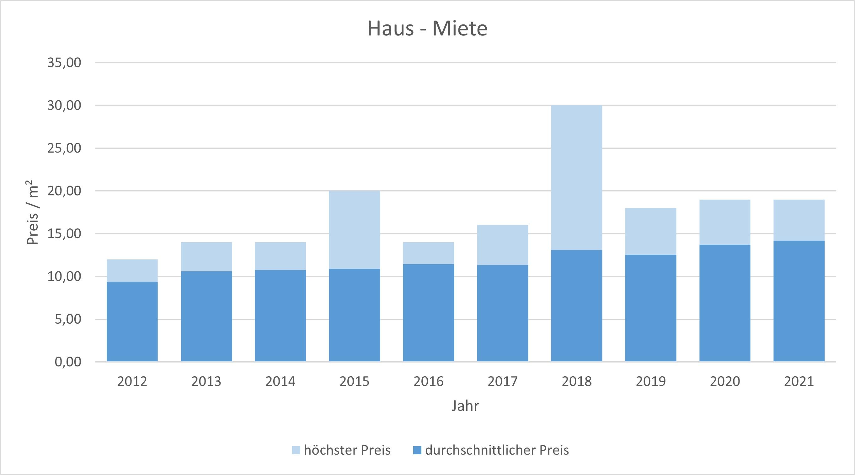 Zorneding Haus mieten vermieten Preis Bewertung Makler www.happy-immo.de 2019 2020 2021