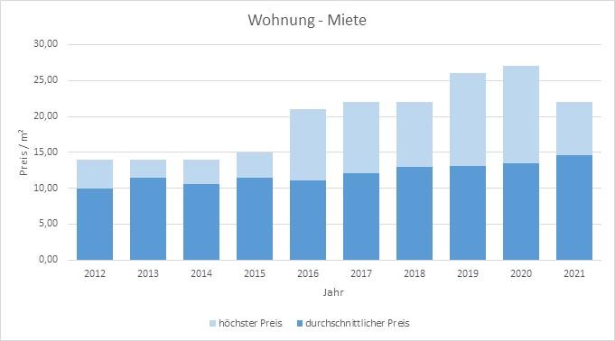 Zorneding-Haus-Wohnung-vermieten-mieten-makler 2019 2020 2021