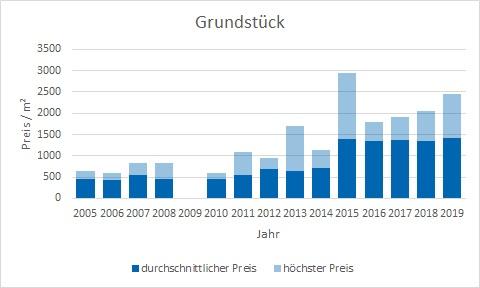 Karlsfeld Grundstück kaufen verkaufen Preis Bewertung Makler www.happy-immo.de