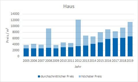 Karlsfeld Haus kaufen verkaufen Preis Bewertung Makler www.happy-immo.de