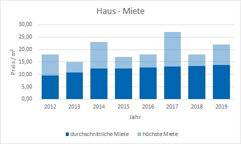 Karlsfeld Haus mieten vermieten Preis Bewertung Makler www.happy-immo.de