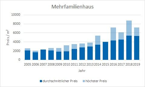 Karlsfeld Mehrfamilienhaus kaufen verkaufen Preis Bewertung Makler www.happy-immo.de