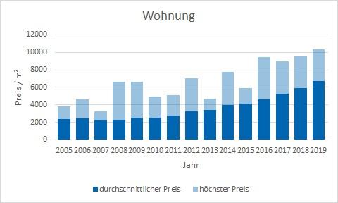 Karlsfeld Wohnung kaufen verkaufen Preis Bewertung Makler www.happy-immo.de