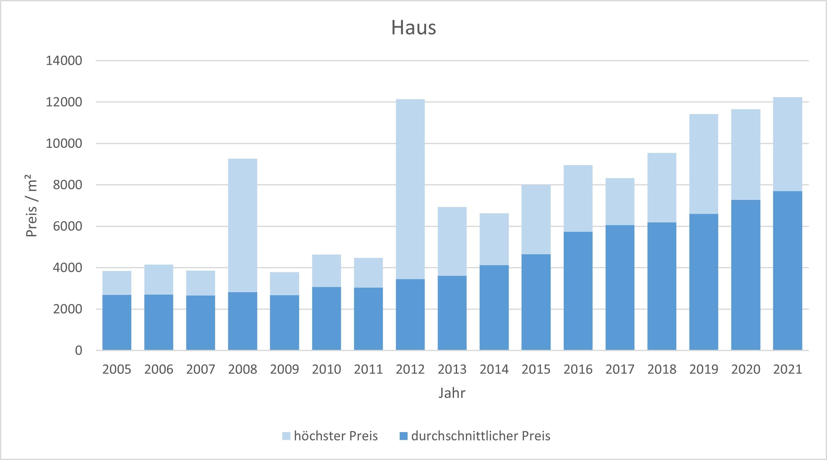 Karlsfeld Haus kaufen verkaufen Preis Bewertung Makler www.happy-immo.de 2019 2020 2021