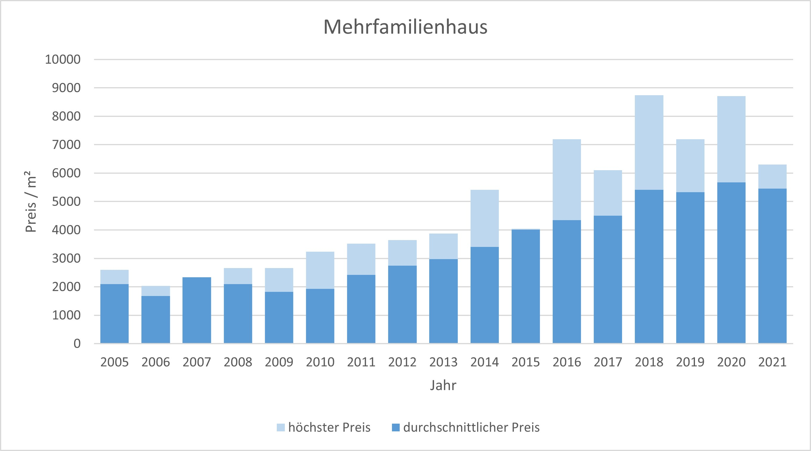 Karlsfeld Mehrfamilienhaus kaufen verkaufen Preis Bewertung Makler 2019 2020 2021  www.happy-immo.de