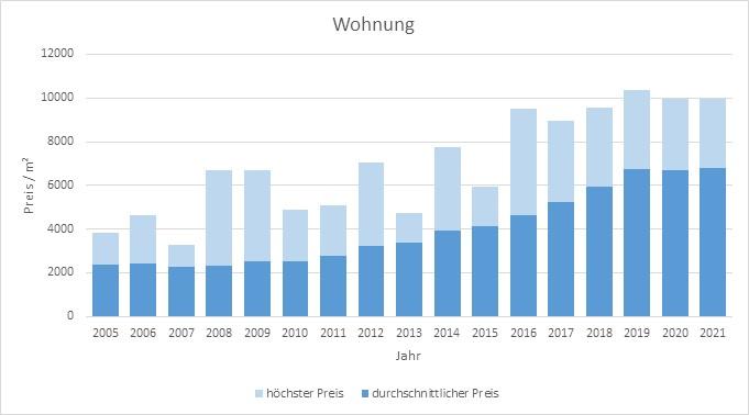 Karlsfeld Wohnung kaufen verkaufen Preis Bewertung Makler www.happy-immo.de 2019 2020 2021