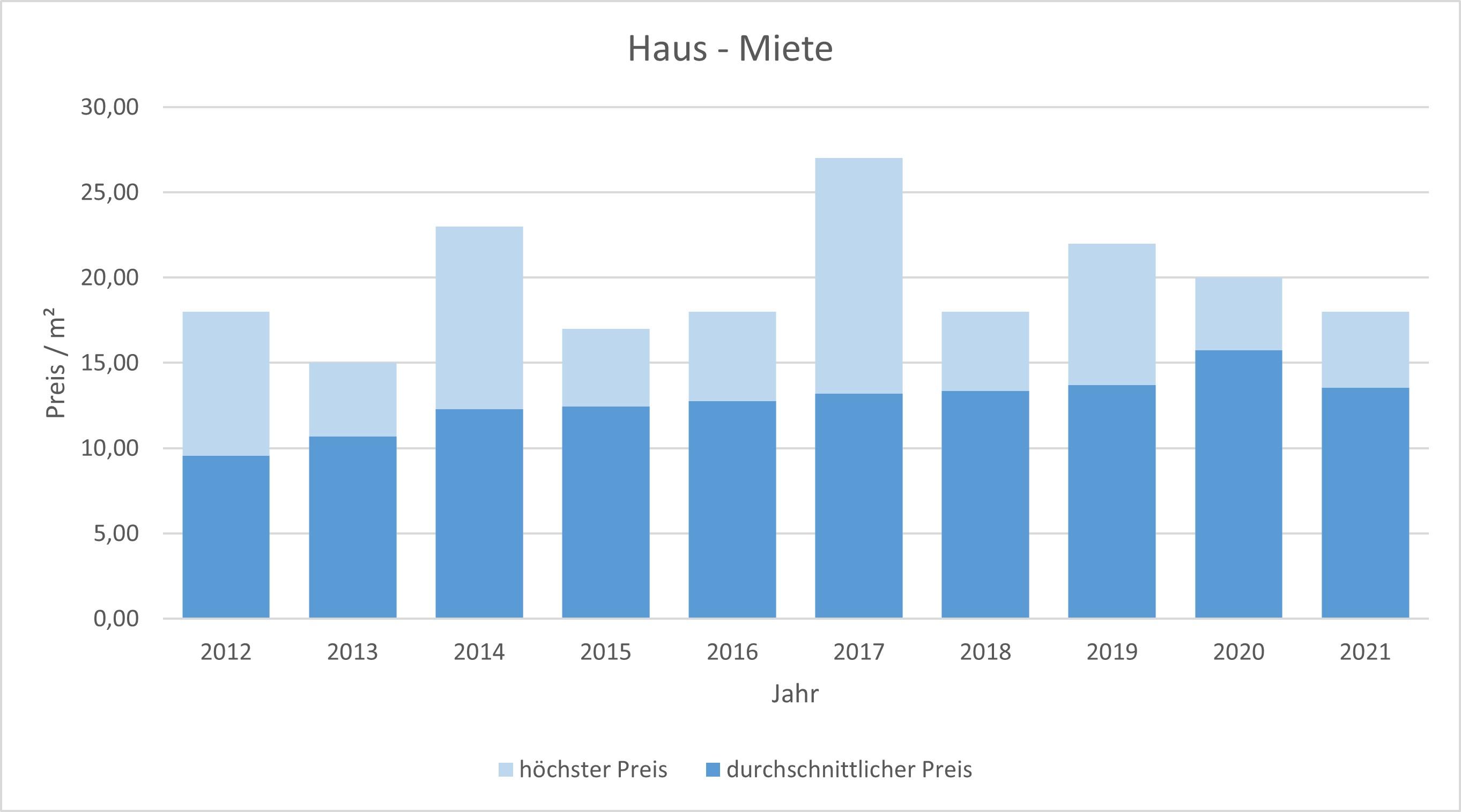 Karlsfeld Haus mieten vermieten Preis Bewertung Makler www.happy-immo.de 2019 2020 2021