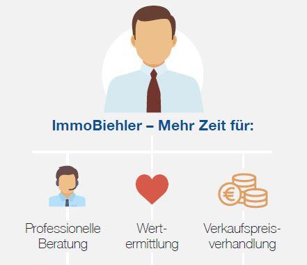 Beispielbild ImmoBihler zur Maklerarbeit