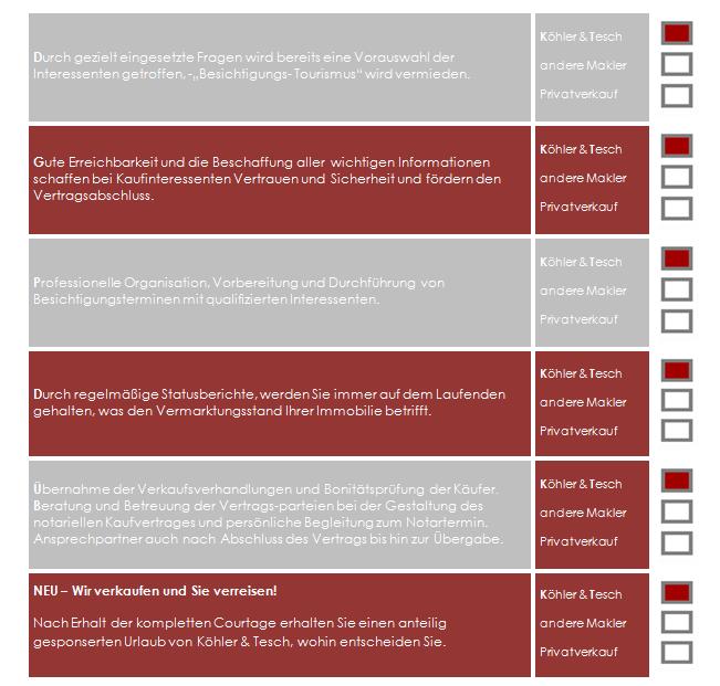 Checkliste Leistungen Vermieter Teil 2