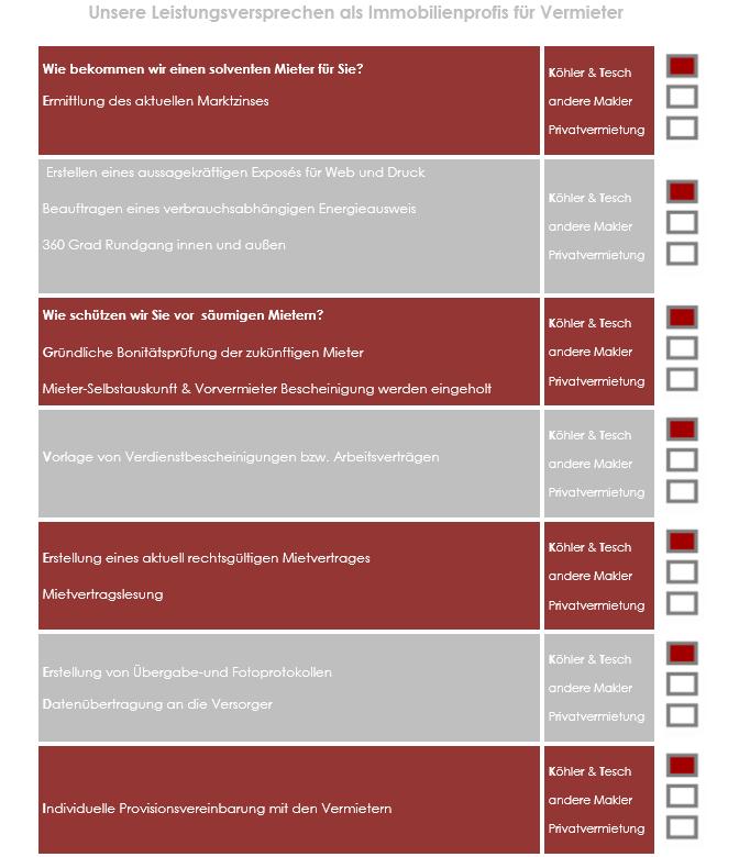 Leistungen für Vermieter Checkliste