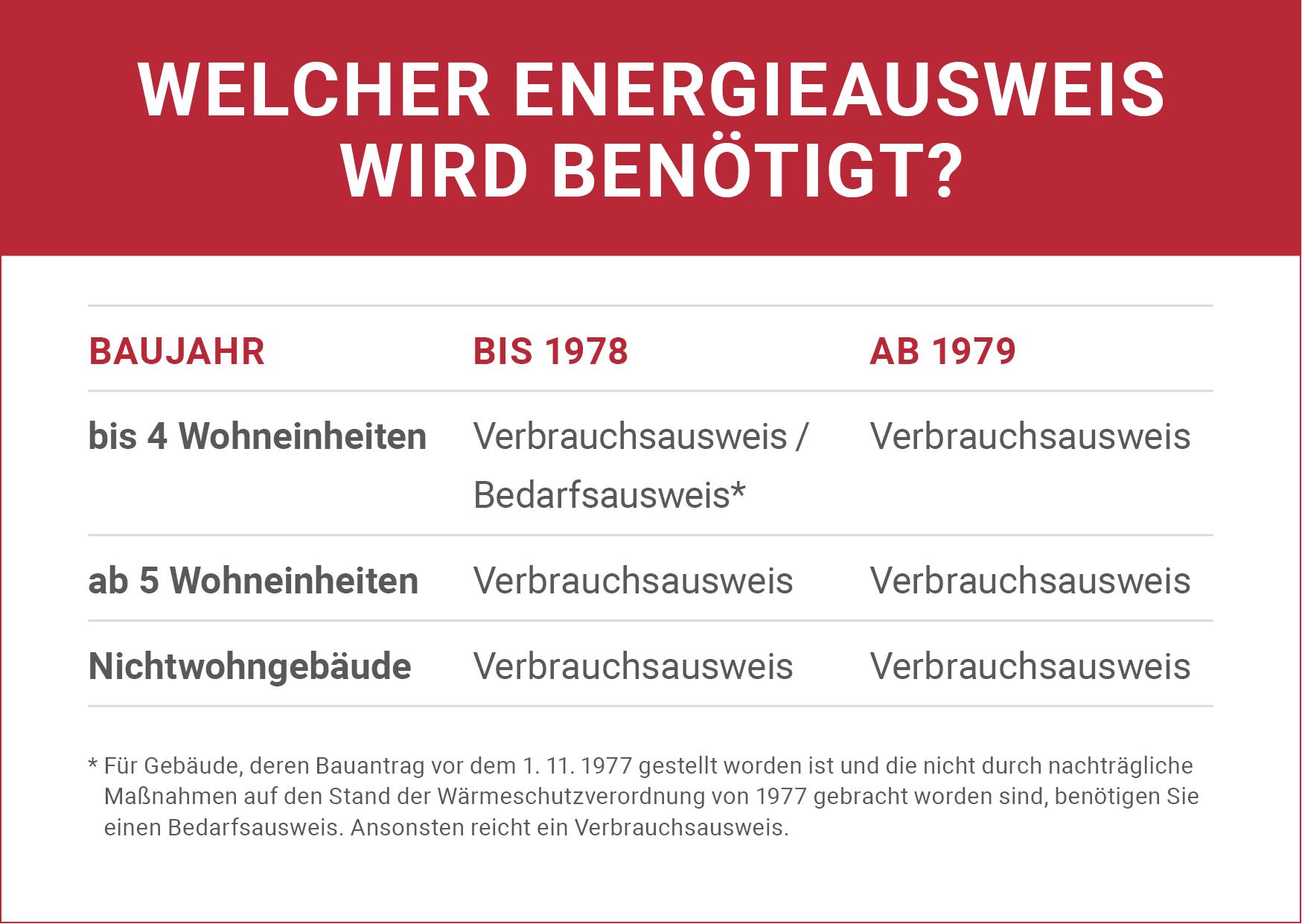Welcher Energieausweis wird benötigt?