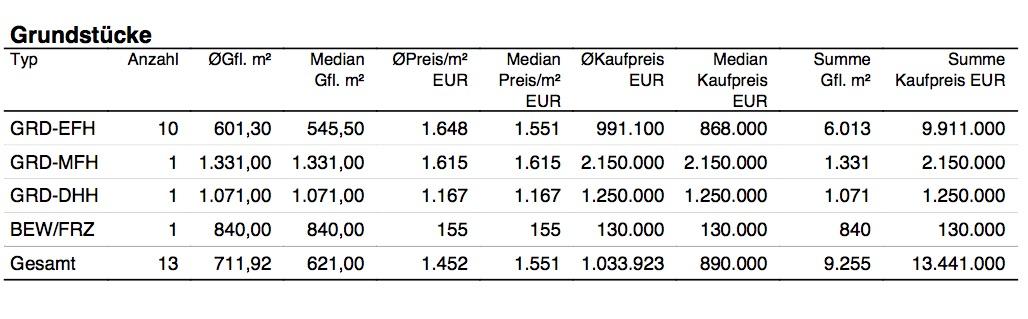 Marktbericht für Grundstücke in Oberhaching