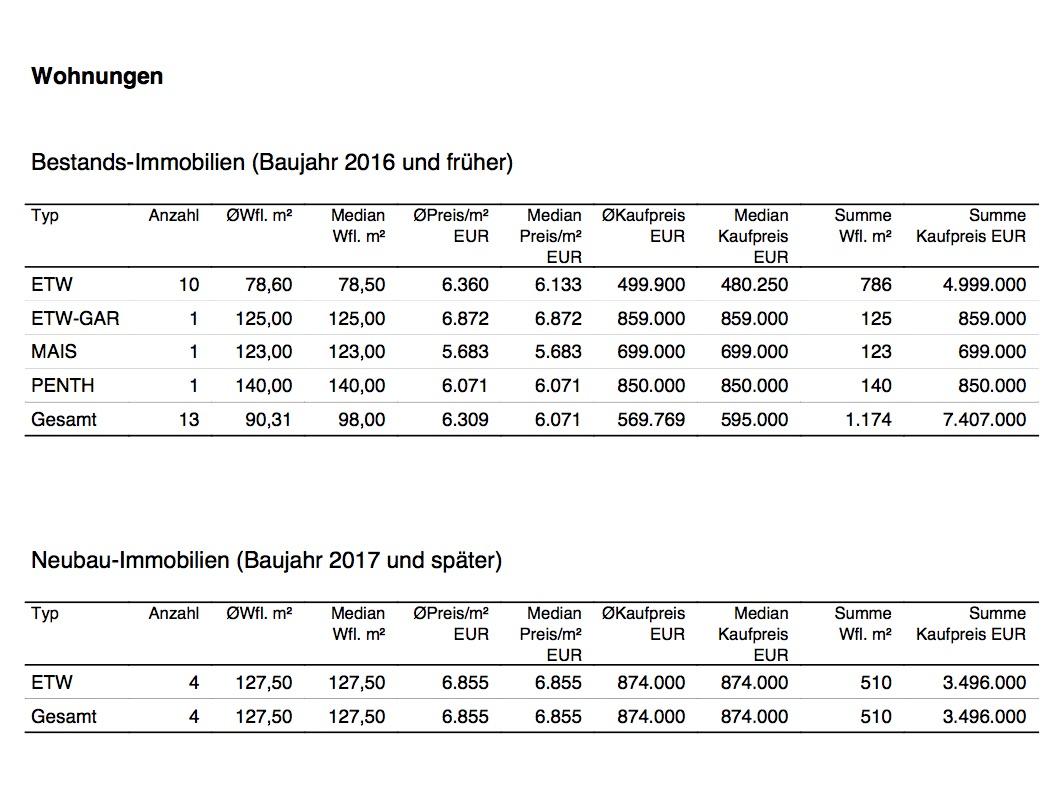 Marktbericht für Wohnungen in Oberhaching